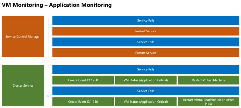 VM-Monitoring-Application-Monitoring-Sequence